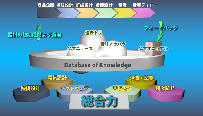 Database of Knowledge